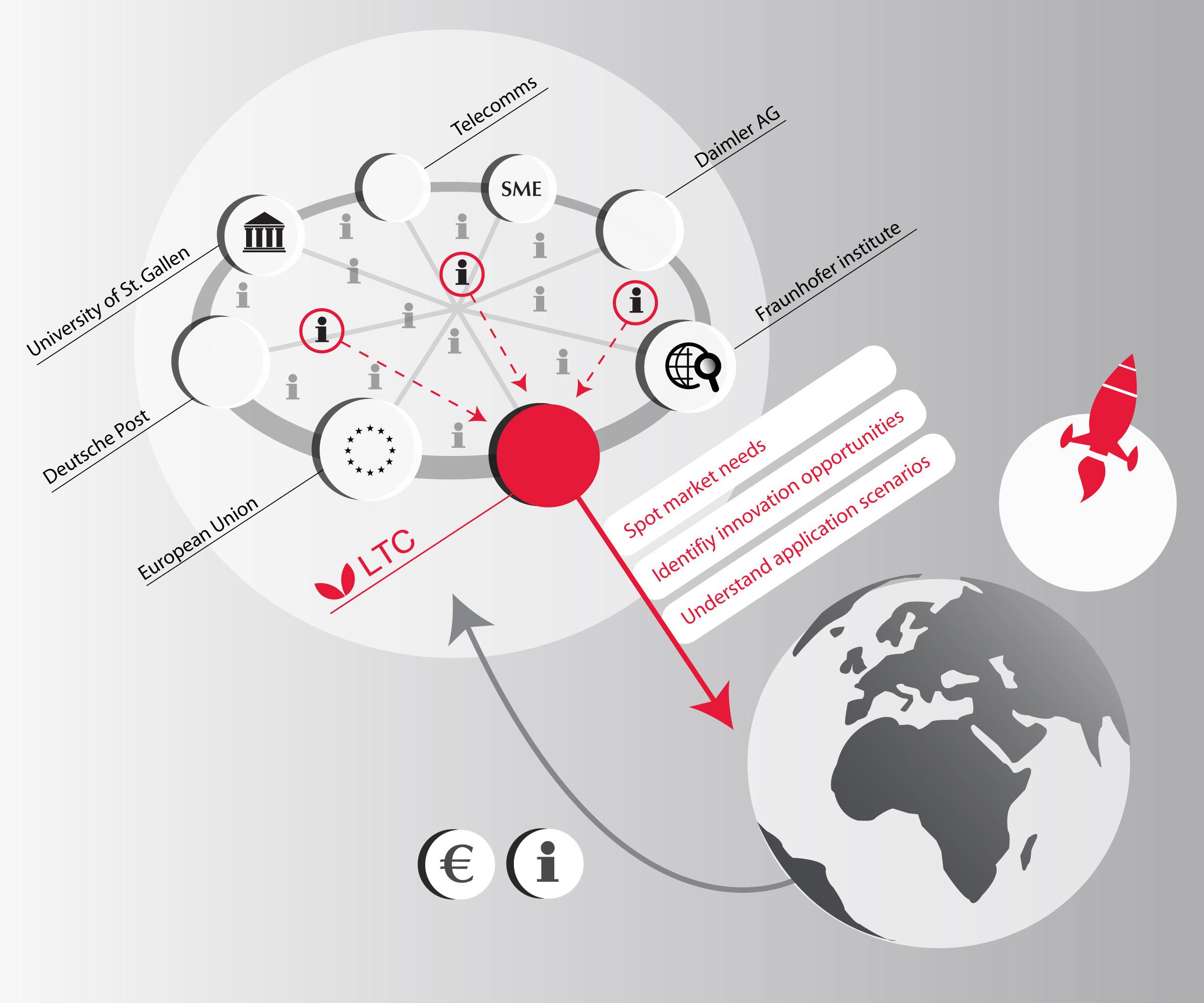 The Language Technology Center / Identity, Corporate illustration